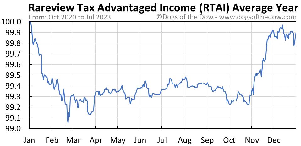 RTAI average year chart