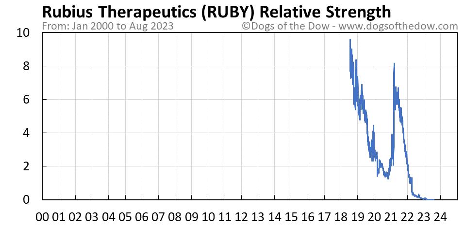 RUBY relative strength chart