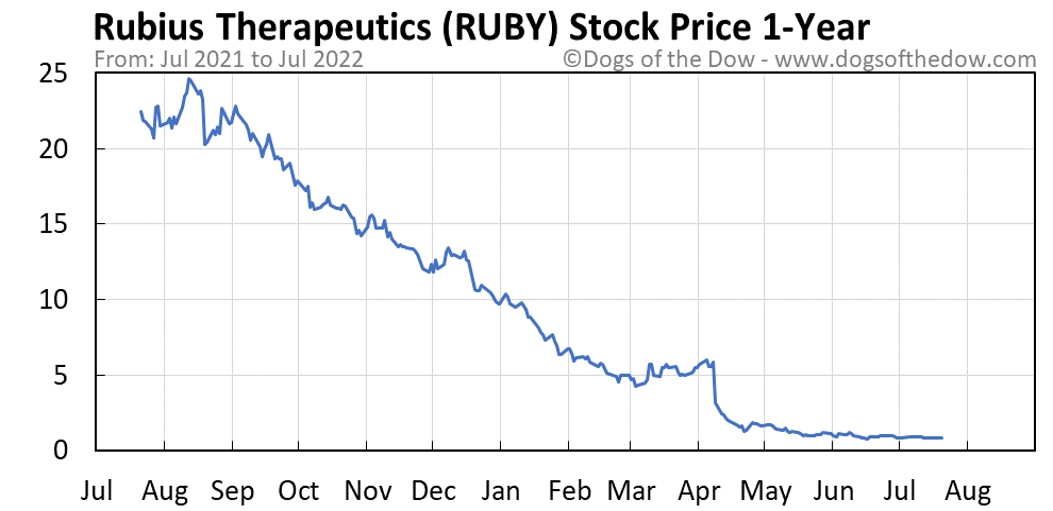 RUBY 1-year stock price chart