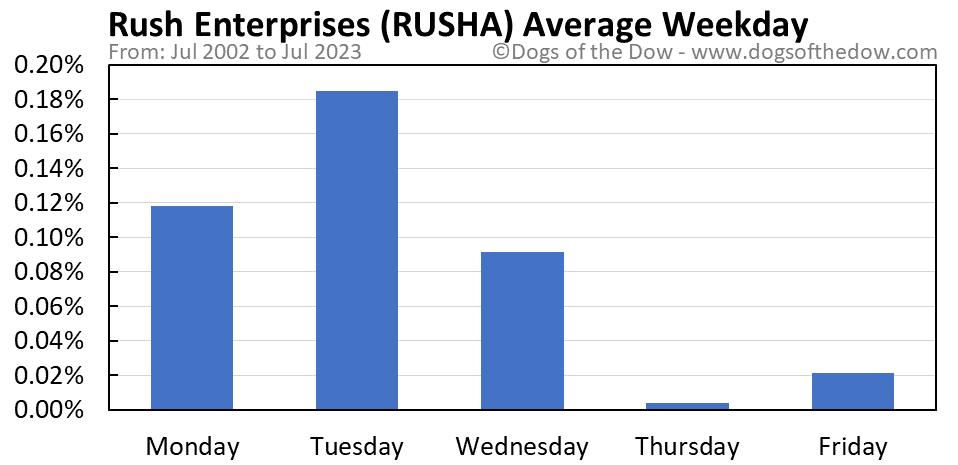 RUSHA average weekday chart