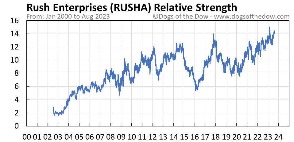 RUSHA relative strength chart