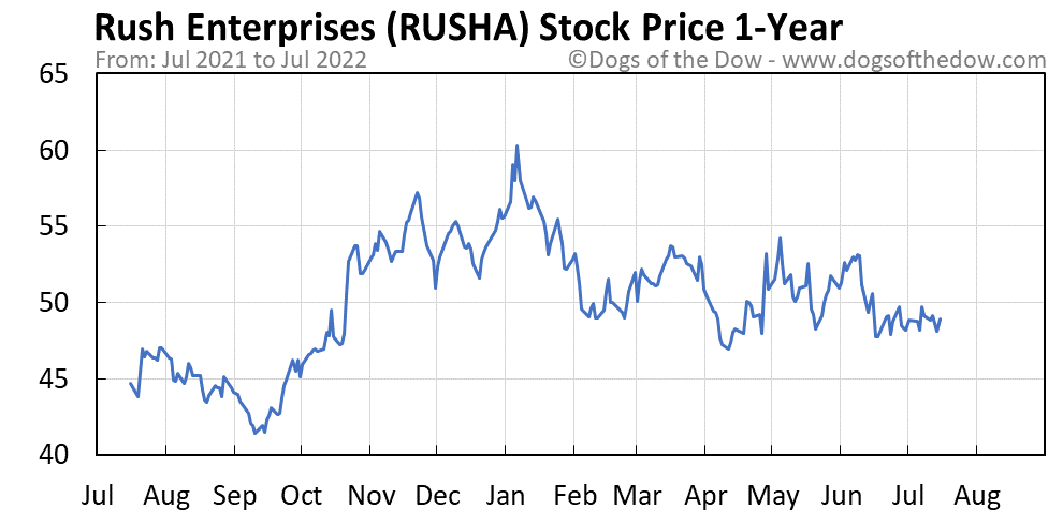 RUSHA 1-year stock price chart