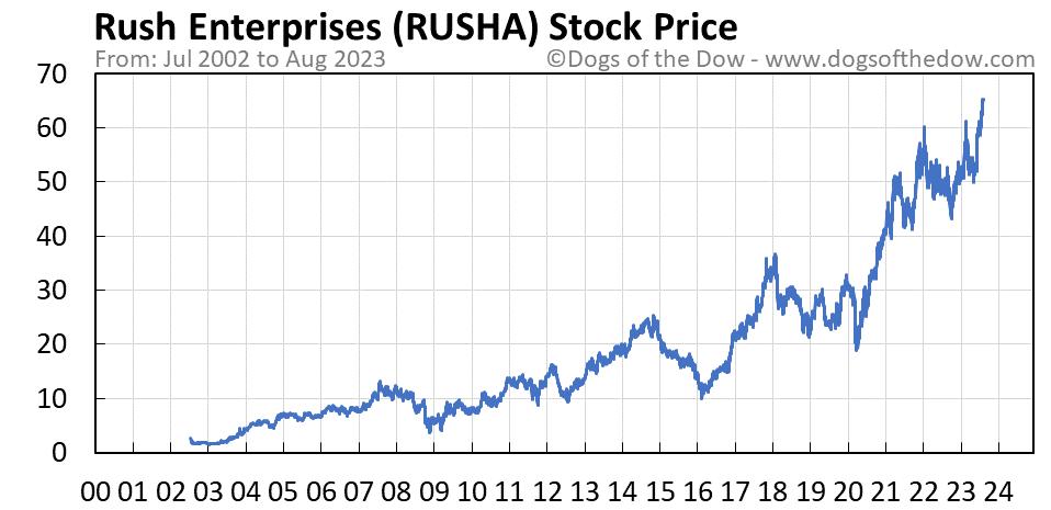 RUSHA stock price chart