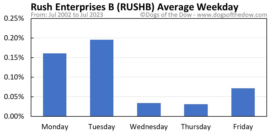 RUSHB average weekday chart