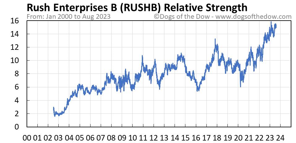 RUSHB relative strength chart