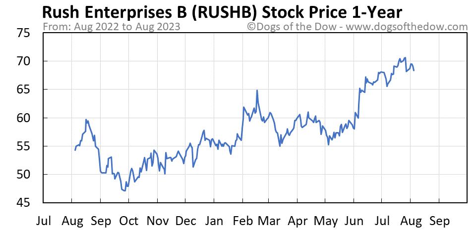 RUSHB 1-year stock price chart