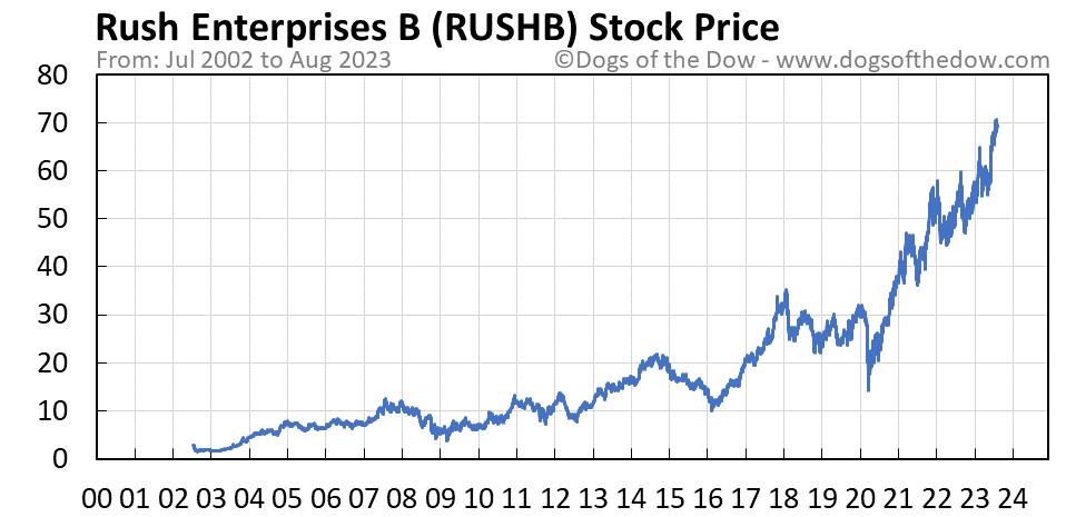 RUSHB stock price chart