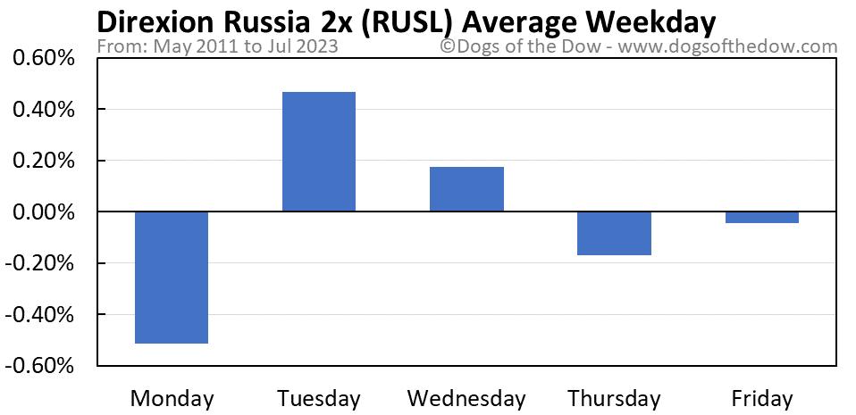 RUSL average weekday chart