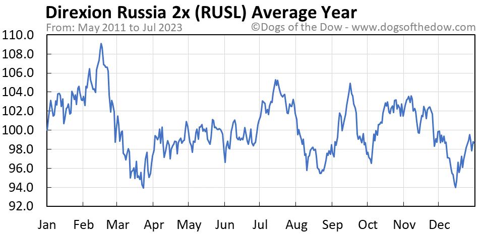 RUSL average year chart
