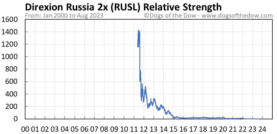 RUSL relative strength chart