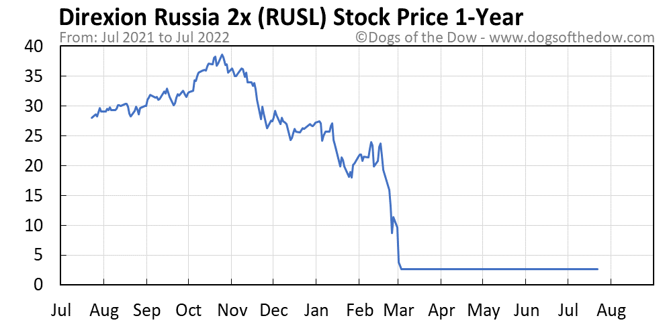 RUSL 1-year stock price chart