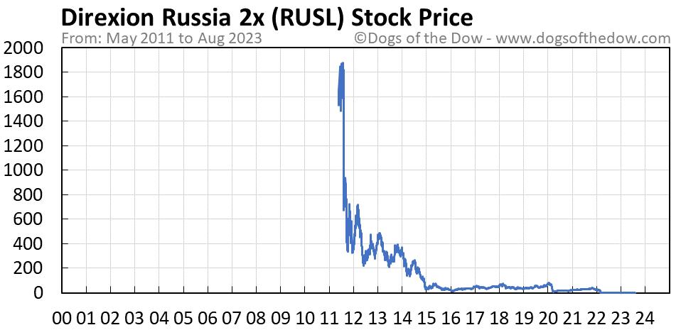 RUSL stock price chart