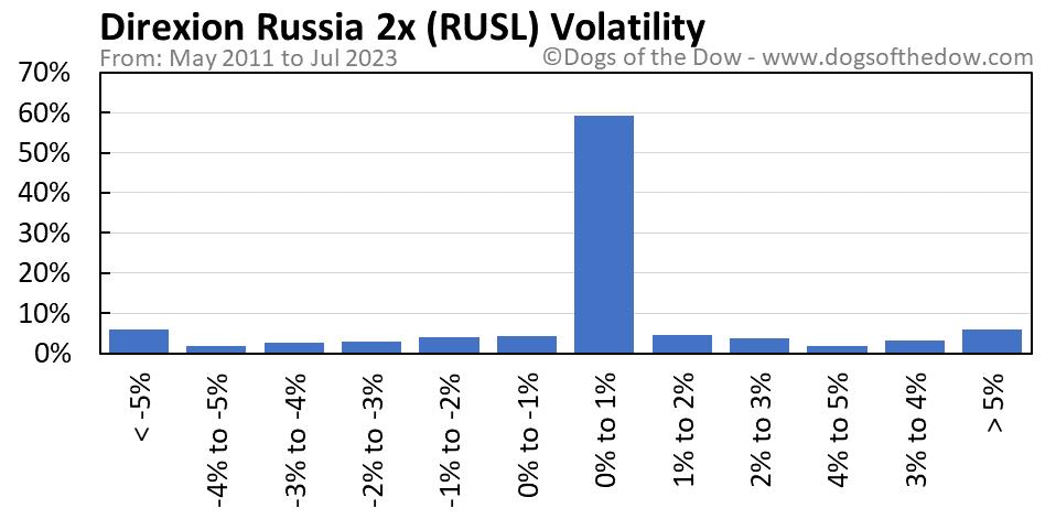 RUSL volatility chart