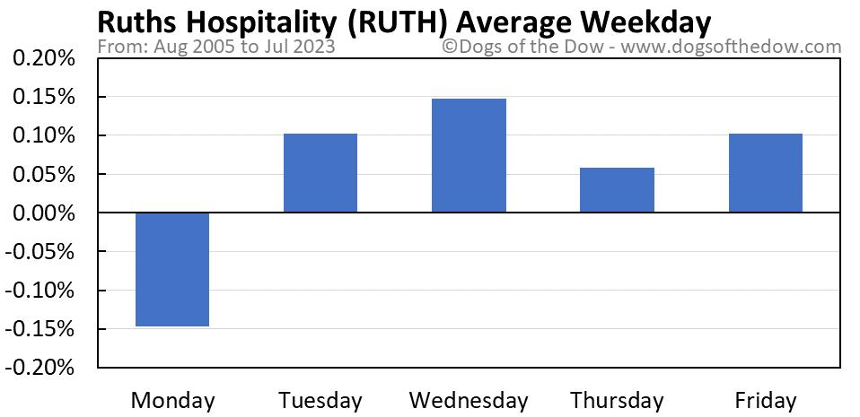 RUTH average weekday chart