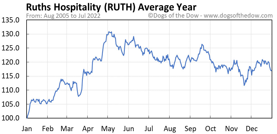 RUTH average year chart