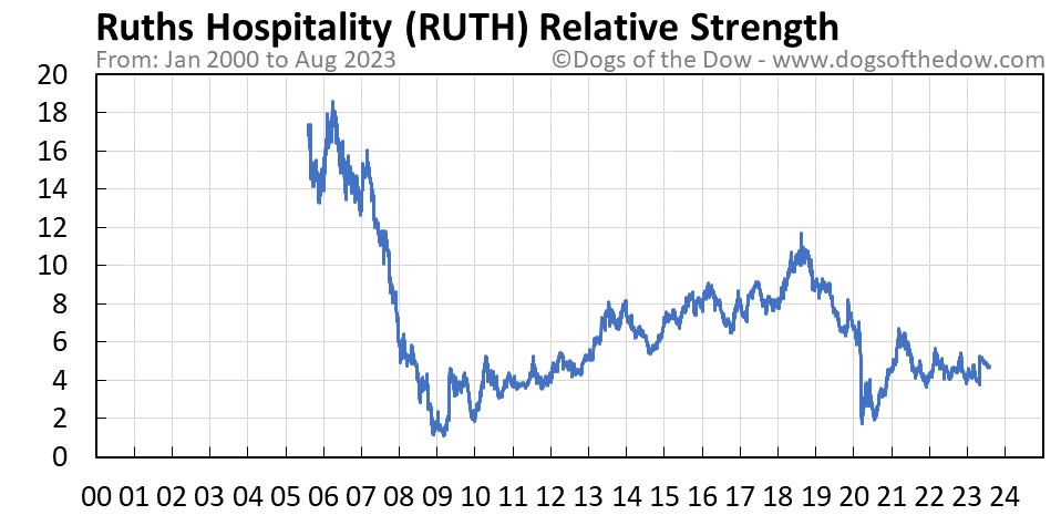 RUTH relative strength chart
