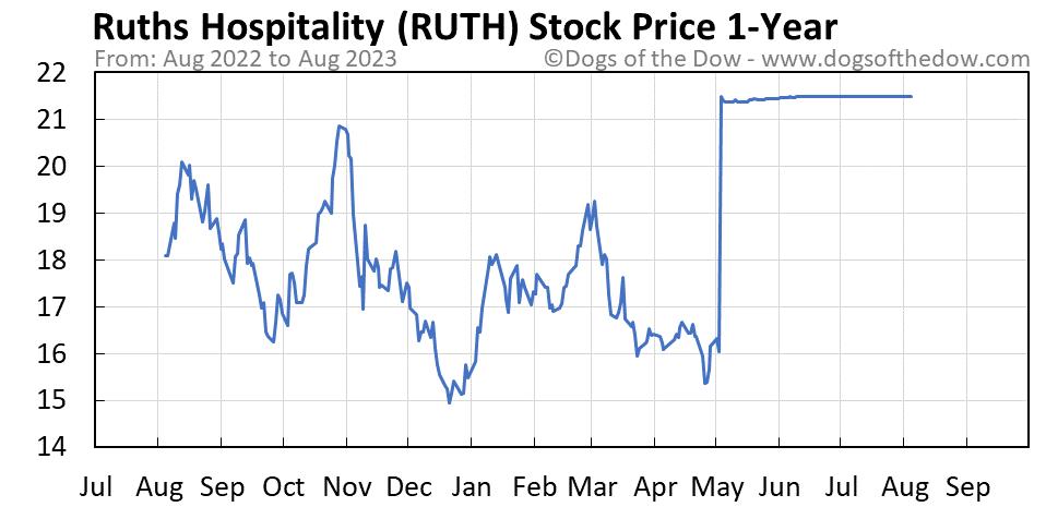 RUTH 1-year stock price chart