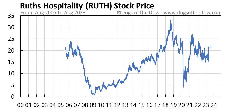 RUTH stock price chart