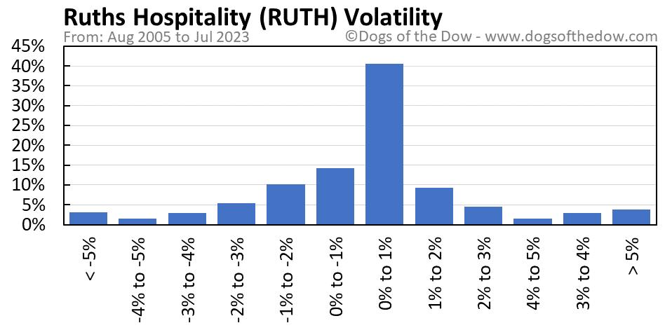 RUTH volatility chart