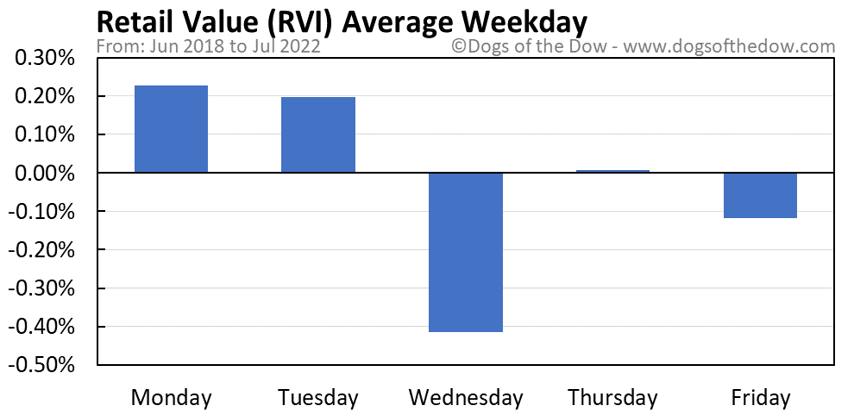 RVI average weekday chart