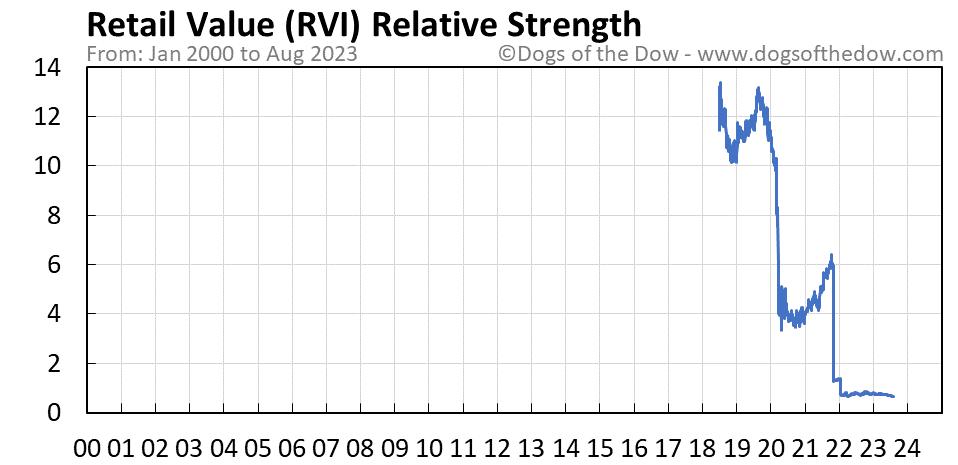 RVI relative strength chart