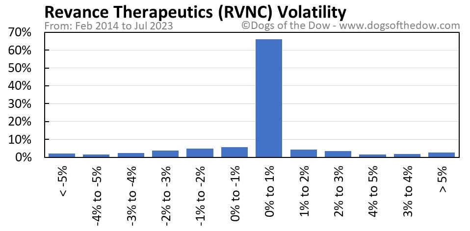 RVNC volatility chart
