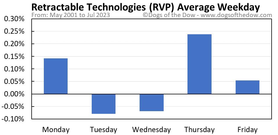 RVP average weekday chart
