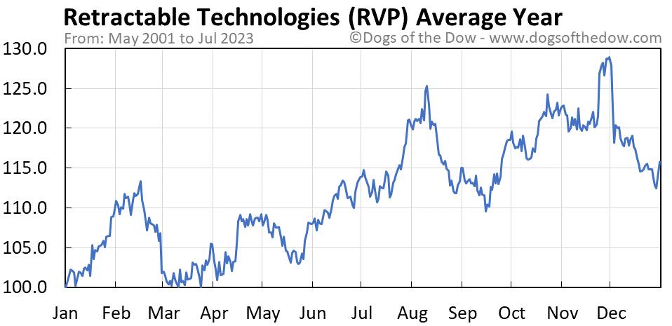 RVP average year chart