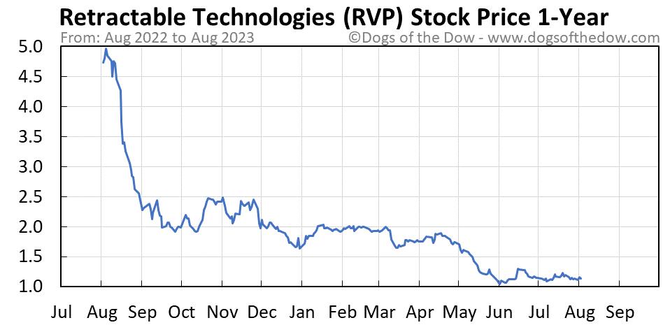 RVP 1-year stock price chart