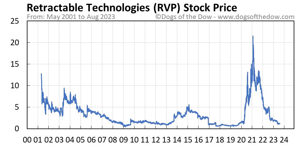 RVP stock price chart