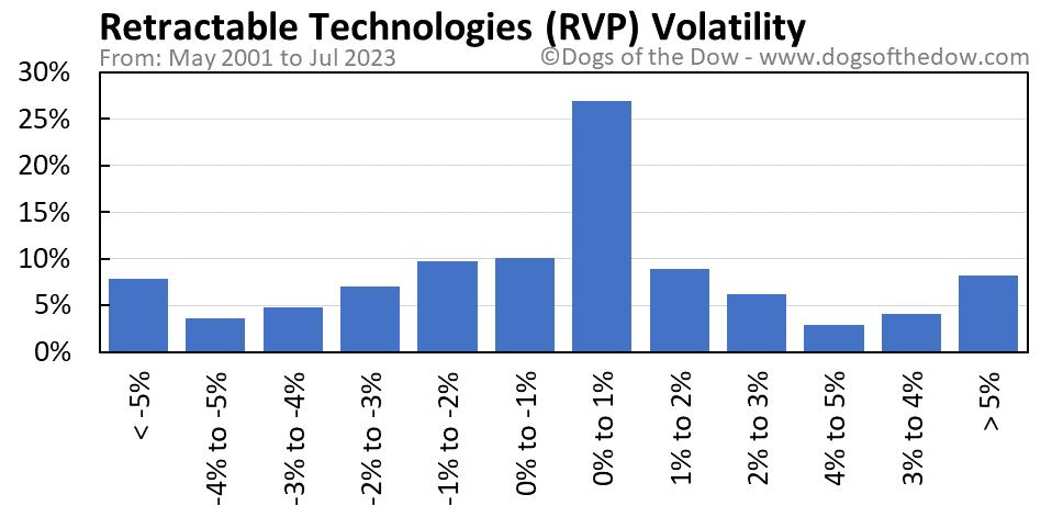 RVP volatility chart