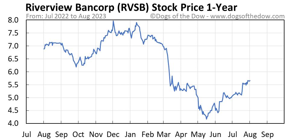 RVSB 1-year stock price chart