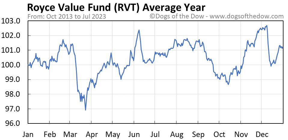 RVT average year chart