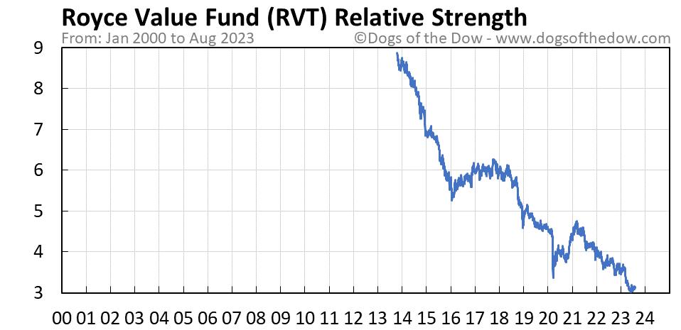 RVT relative strength chart