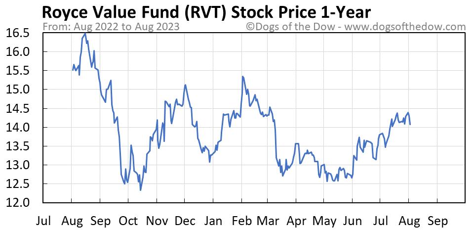 RVT 1-year stock price chart