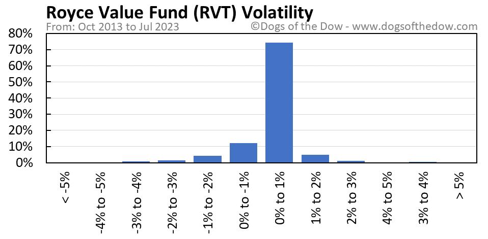 RVT volatility chart