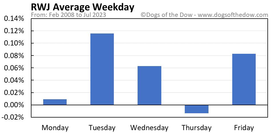 RWJ average weekday chart