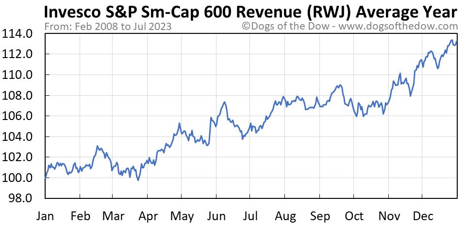 RWJ average year chart