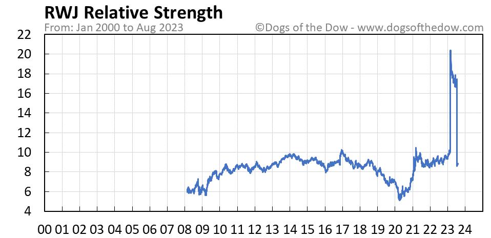 RWJ relative strength chart