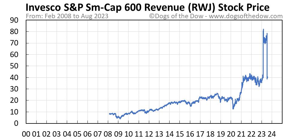 RWJ stock price chart