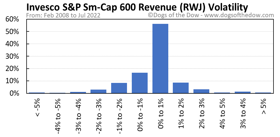 RWJ volatility chart