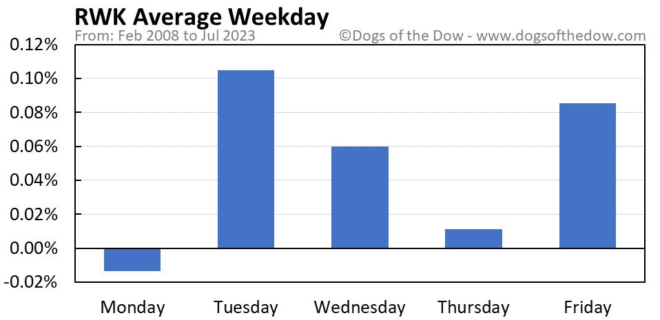 RWK average weekday chart