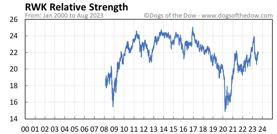 RWK relative strength chart