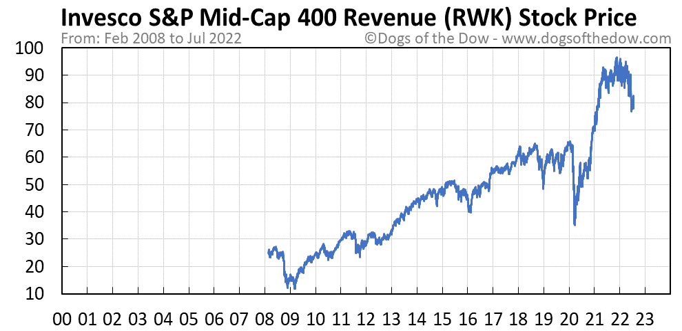 RWK stock price chart