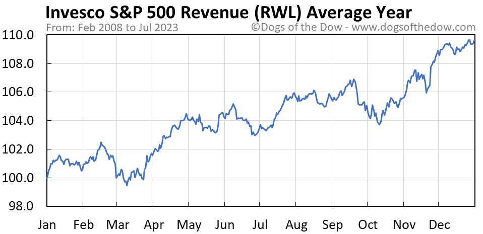 RWL average year chart