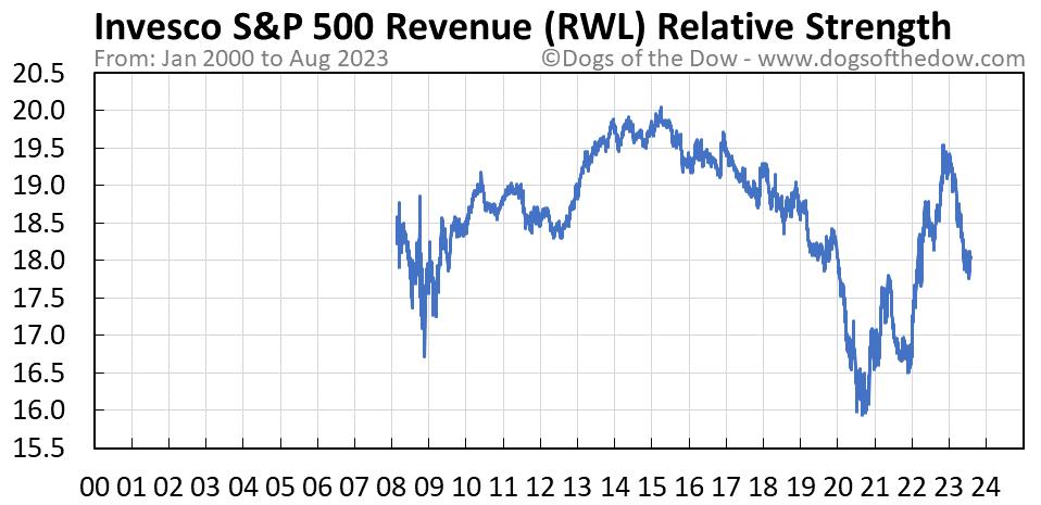 RWL relative strength chart