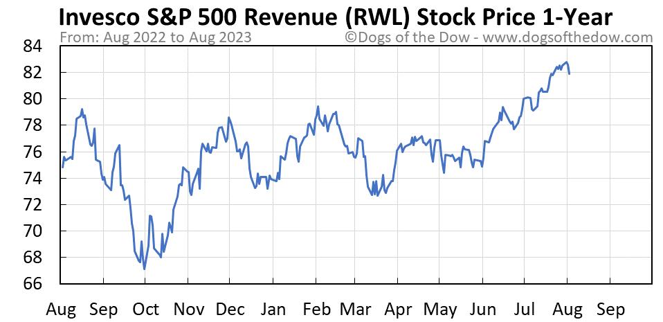 RWL 1-year stock price chart