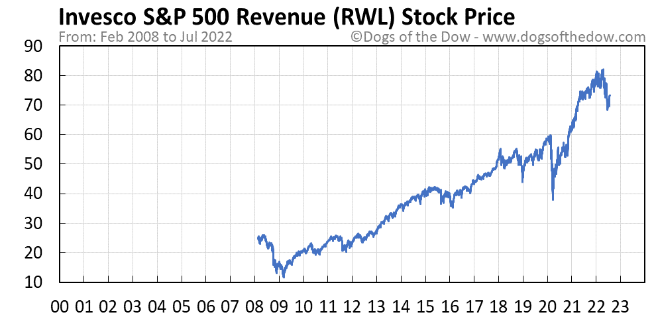 RWL stock price chart