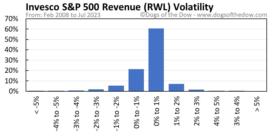 RWL volatility chart