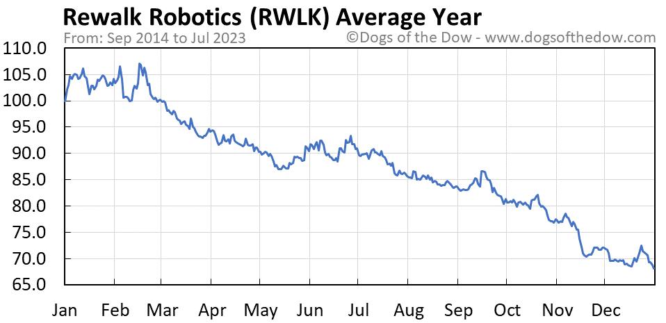 RWLK average year chart